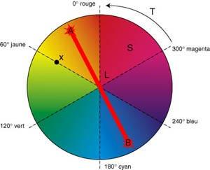 Cours couleurs compl mentaires colorimetrie - Couleur complementaire du rose ...