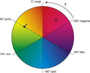 Cours teinte saturation intensit colorimetrie - Roue chromatique des couleurs ...